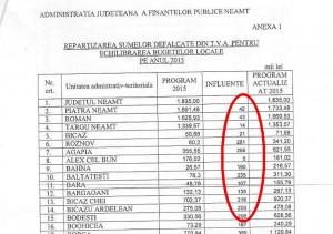 Primăria vrea să dea în judecată Administrația Finanțelor Publice Neamț